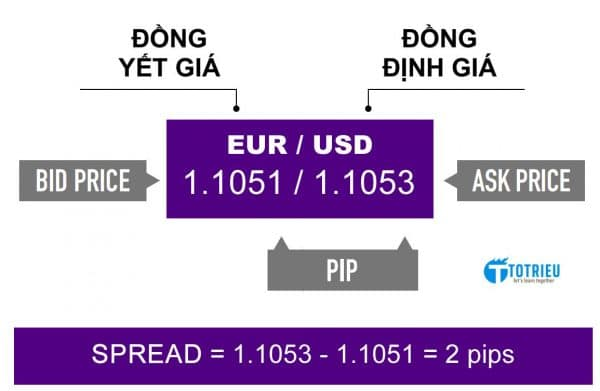 Bid, Ask, Spread trong Forex`
