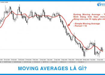 Moving Averages là gì?