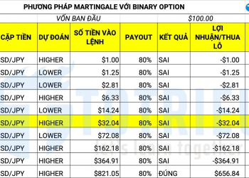 Martingale cho Binary Option