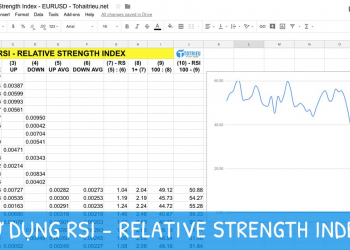 Cách sử dụng RSI (Relative Strength Index) trong giao dịch Forex