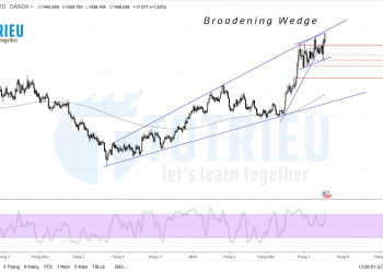 XAU/USD - Gold Broadening Wedge