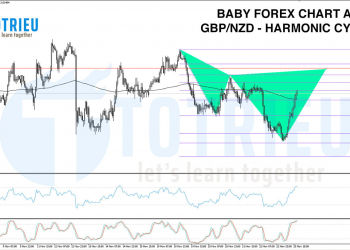 Chart Art: GBP/NZD Bearish Harmonic Cypher