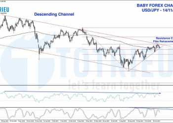 Chart Art: USD/JPY Descending Channel và Fibo Retracement 61.8%