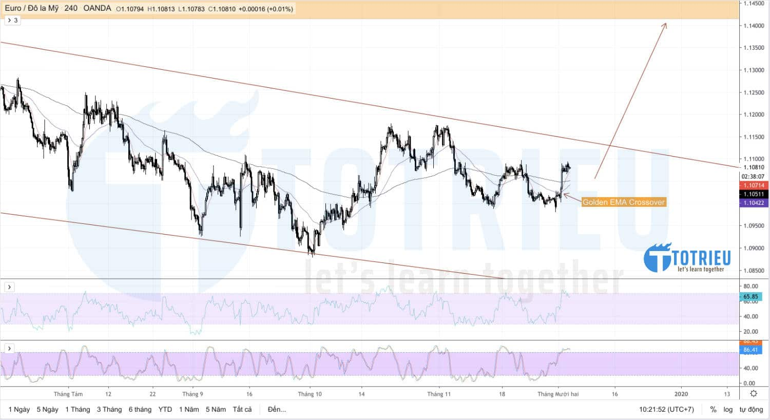 EUR/USD Chart H4: Golden EMA Crossover