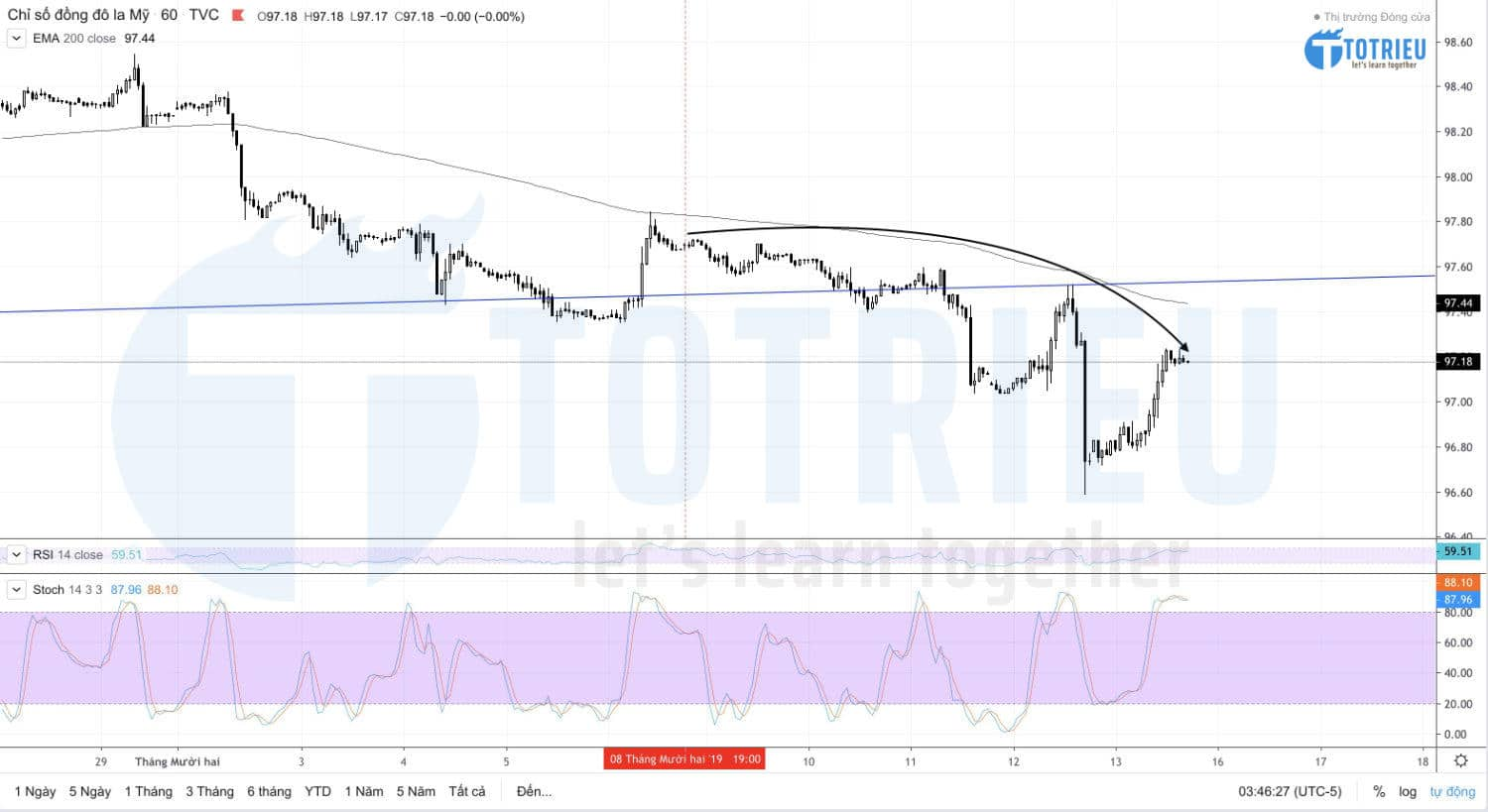 DXY - US Dollar Index Recap tuần 50/2019
